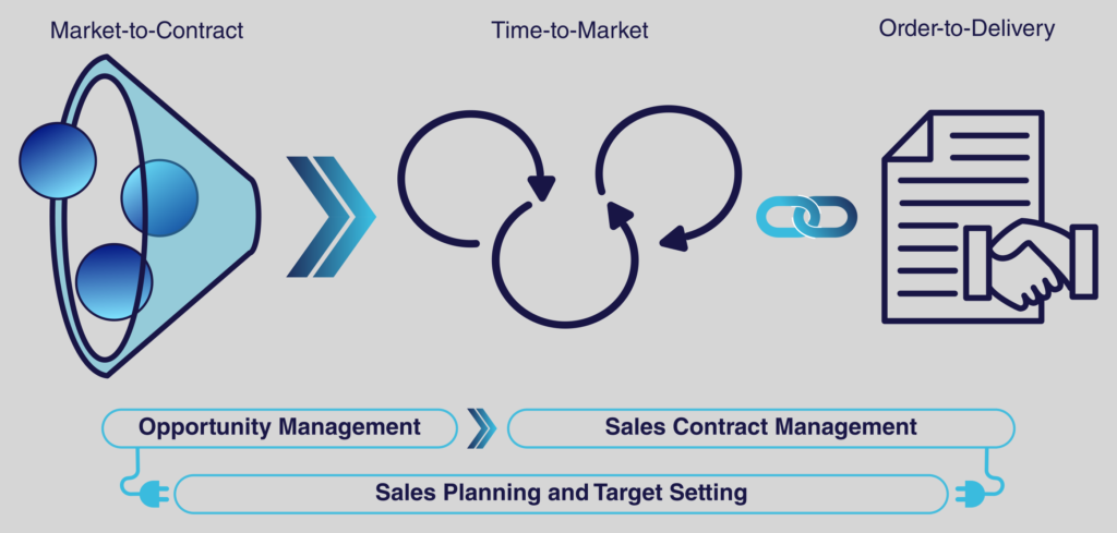 Xotigo Sales Management Suite